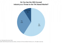 Rise of CBD raises concerns for marijuana executives
