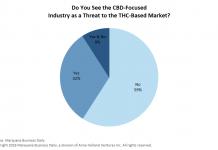 Rise of CBD raises concerns for marijuana executives